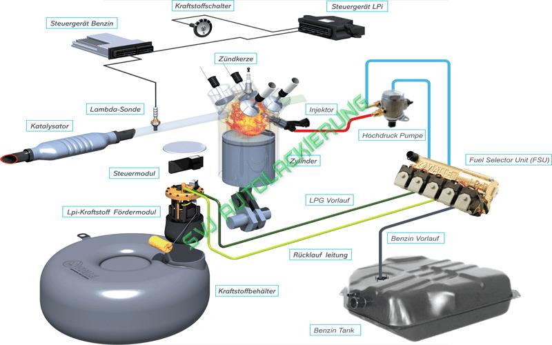 autogas umruestung funktion